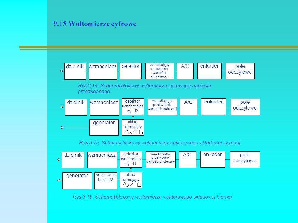 9.15 Woltomierze cyfrowe wzmacniacz detektor wz.całkujący przetwornik wartości skutecznej A/C enkoder pole odczytowe dzielnik Rys.3.14.
