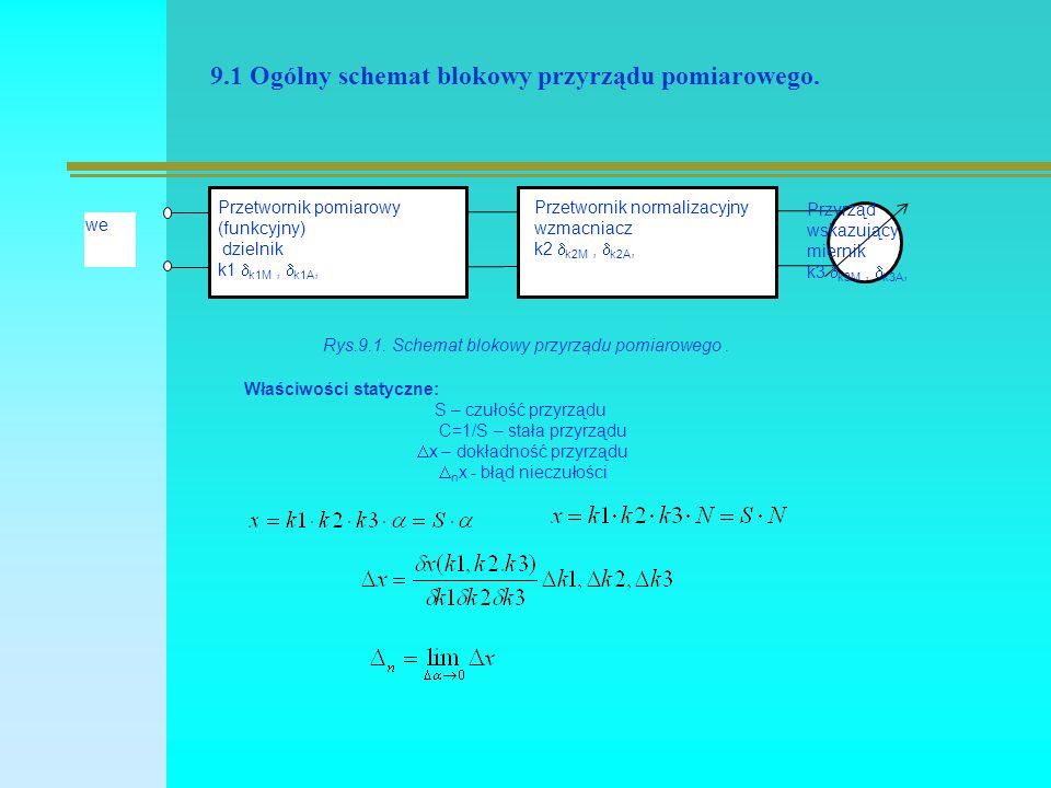 9.1 Ogólny schemat blokowy przyrządu pomiarowego. Rys.9.1.