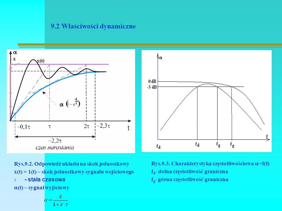 9.2 Właściwości dynamiczne Rys.9.2.