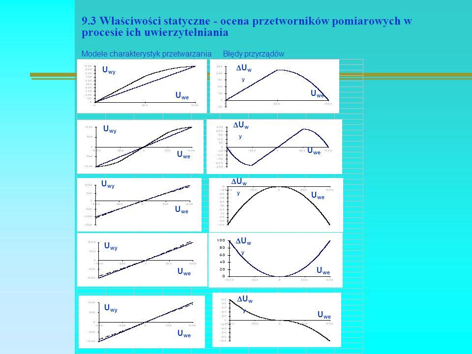9.3 Właściwości statyczne - ocena przetworników pomiarowych w procesie ich uwierzytelniania Modele charakterystyk przetwarzaniaBłędy przyrządów U wy U we U wy U we U wy U we U wy U we U wy U we UwyUwy UwyUwy UwyUwy UwyUwy UwyUwy