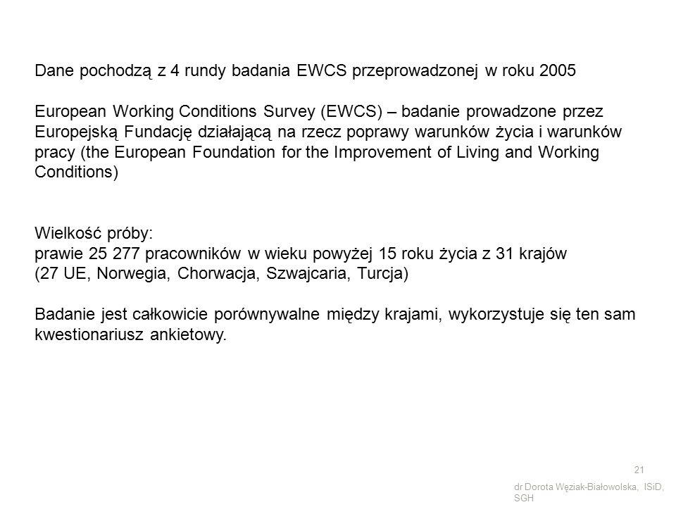 Dane pochodzą z 4 rundy badania EWCS przeprowadzonej w roku 2005 European Working Conditions Survey (EWCS) – badanie prowadzone przez Europejską Funda