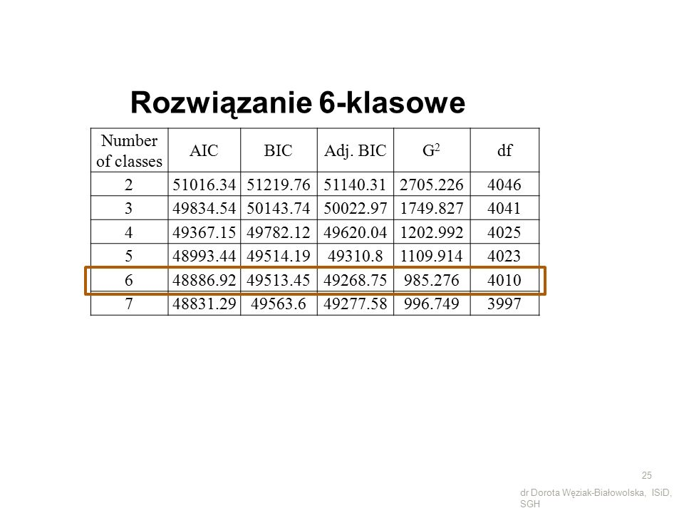 Number of classes AICBICAdj.
