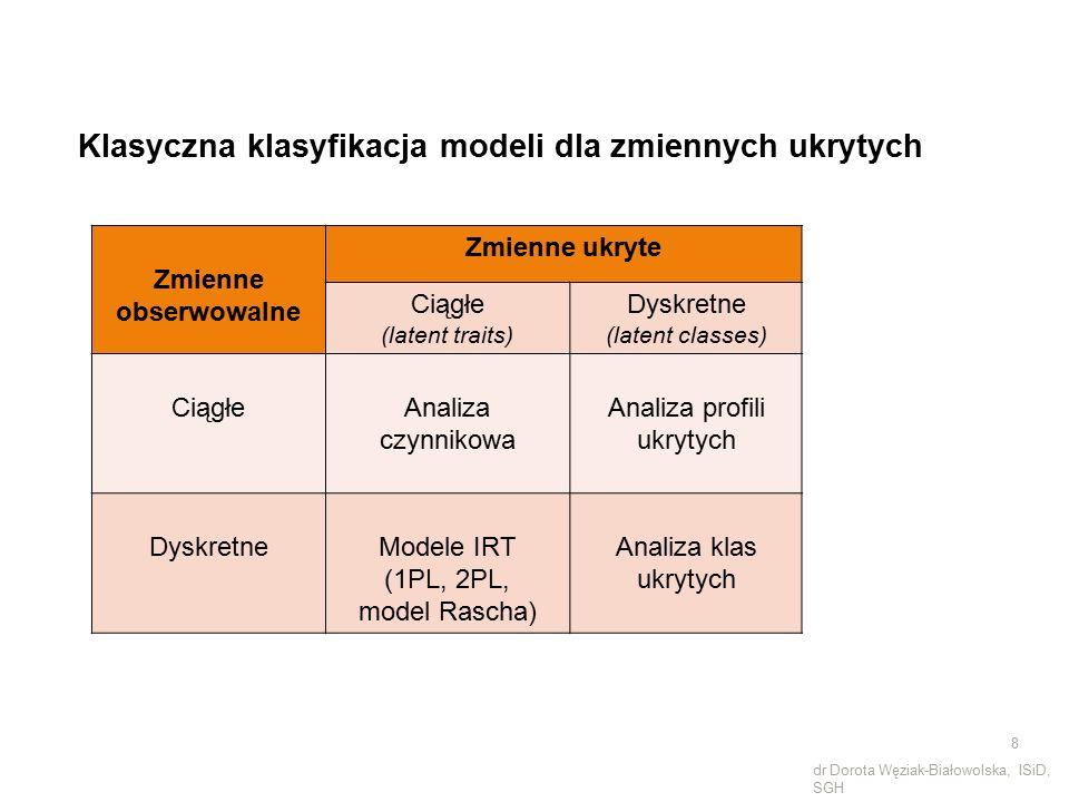 Klasyczna klasyfikacja modeli dla zmiennych ukrytych Zmienne obserwowalne Zmienne ukryte Ciągłe (latent traits) Dyskretne (latent classes) CiągłeAnali