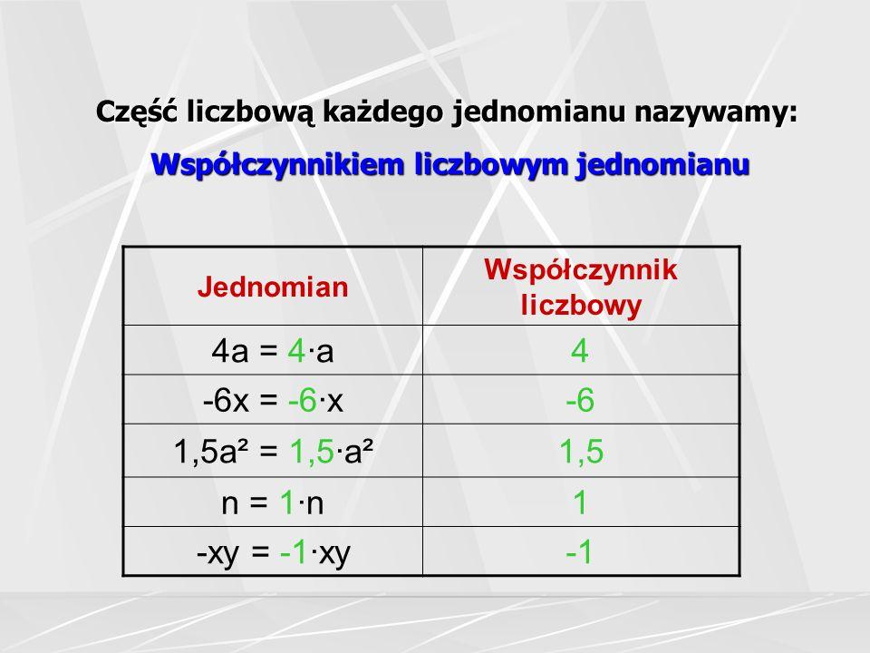Część liczbową każdego jednomianu nazywamy: Współczynnikiem liczbowym jednomianu Jednomian Współczynnik liczbowy 4a = 4·a4 -6x = -6·x-6 1,5a² = 1,5·a²1,5 n = 1·n1 -xy = -1·xy