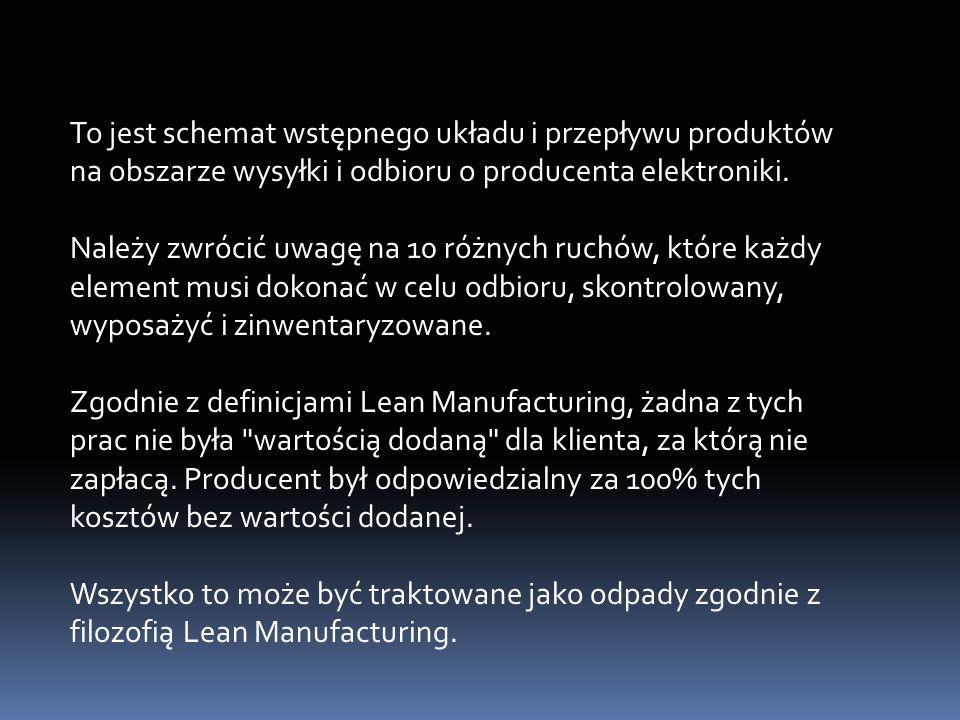 To jest schemat wstępnego układu i przepływu produktów na obszarze wysyłki i odbioru o producenta elektroniki. Należy zwrócić uwagę na 10 różnych ruch