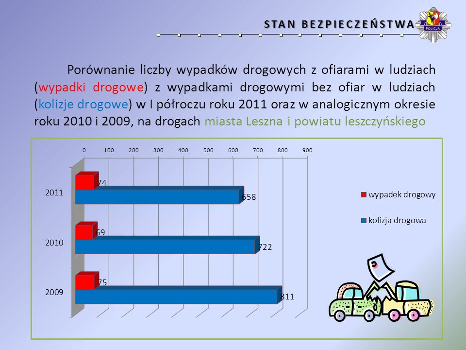 Porównanie liczby wypadków drogowych z ofiarami w ludziach (wypadki drogowe) z wypadkami drogowymi bez ofiar w ludziach (kolizje drogowe) w I półroczu roku 2011 oraz w analogicznym okresie roku 2010 i 2009, na drogach powiatu leszczyńskiego