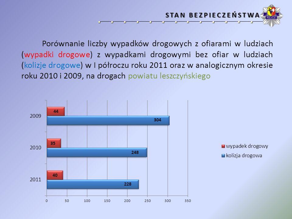 Porównanie liczby osób rannych z liczbą ofiar śmiertelnych wypadków drogowych w okresie od stycznia do czerwca, w latach 2009 – 2011.