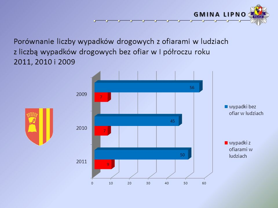 Porównanie liczby wypadków drogowych z ofiarami w ludziach z liczbą wypadków drogowych bez ofiar w I półroczu roku 2011, 2010 i 2009 GMINA OSIECZNA GMINA OSIECZNA
