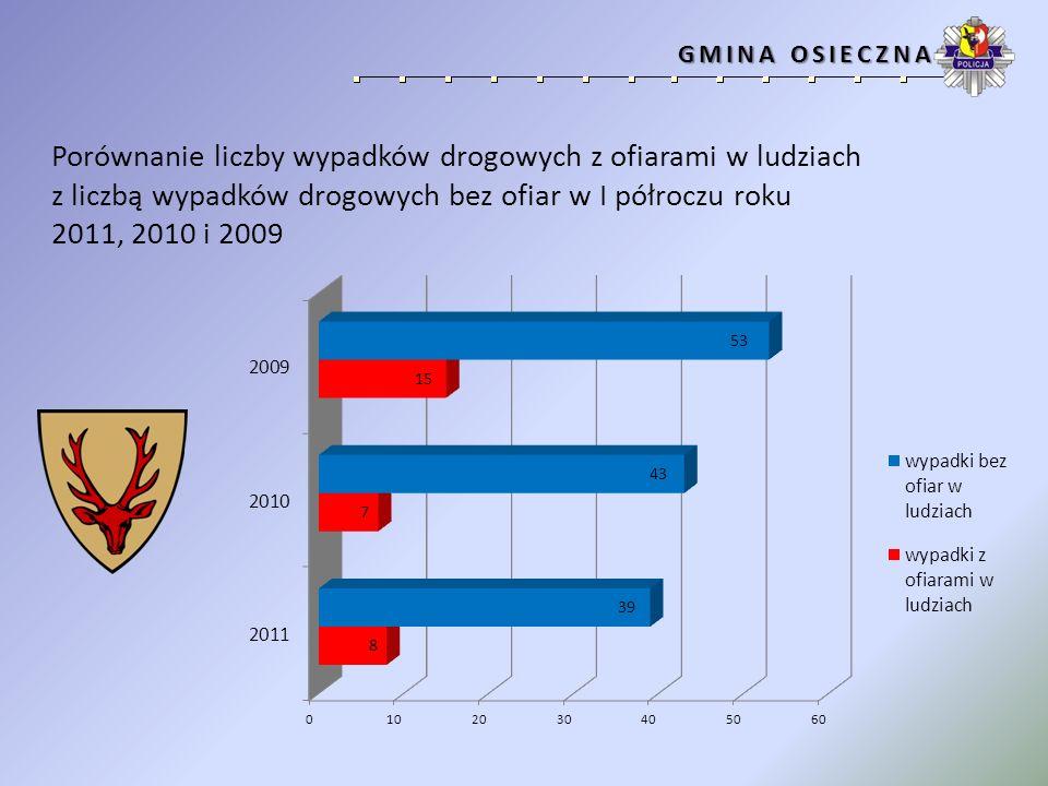 Porównanie liczby wypadków drogowych z ofiarami w ludziach z liczbą wypadków drogowych bez ofiar w I półroczu roku 2011, 2010 i 2009 GMINA KRZEMIENIEWO GMINA KRZEMIENIEWO