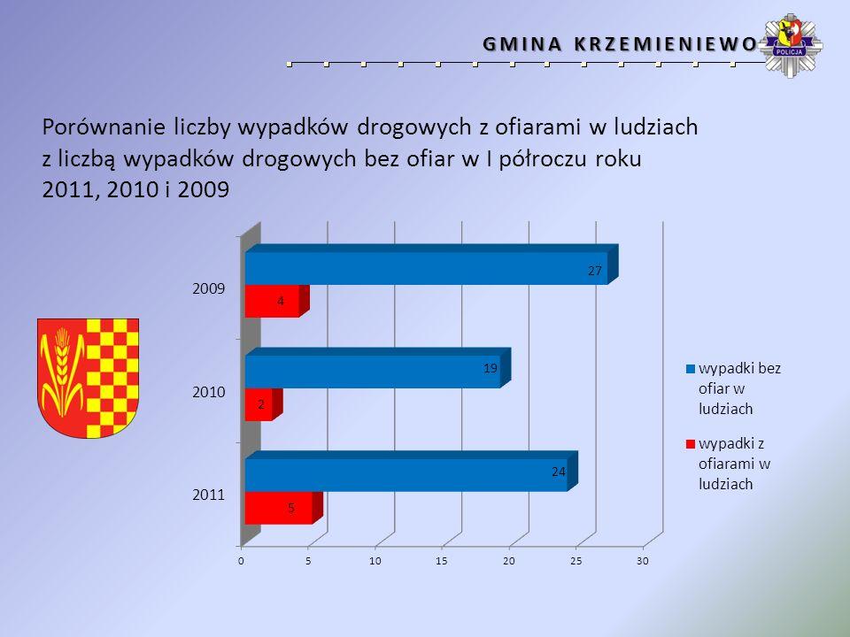 GMINA RYDZYNA GMINA RYDZYNA Porównanie liczby wypadków drogowych z ofiarami w ludziach z liczbą wypadków drogowych bez ofiar w I półroczu roku 2011, 2010 i 2009