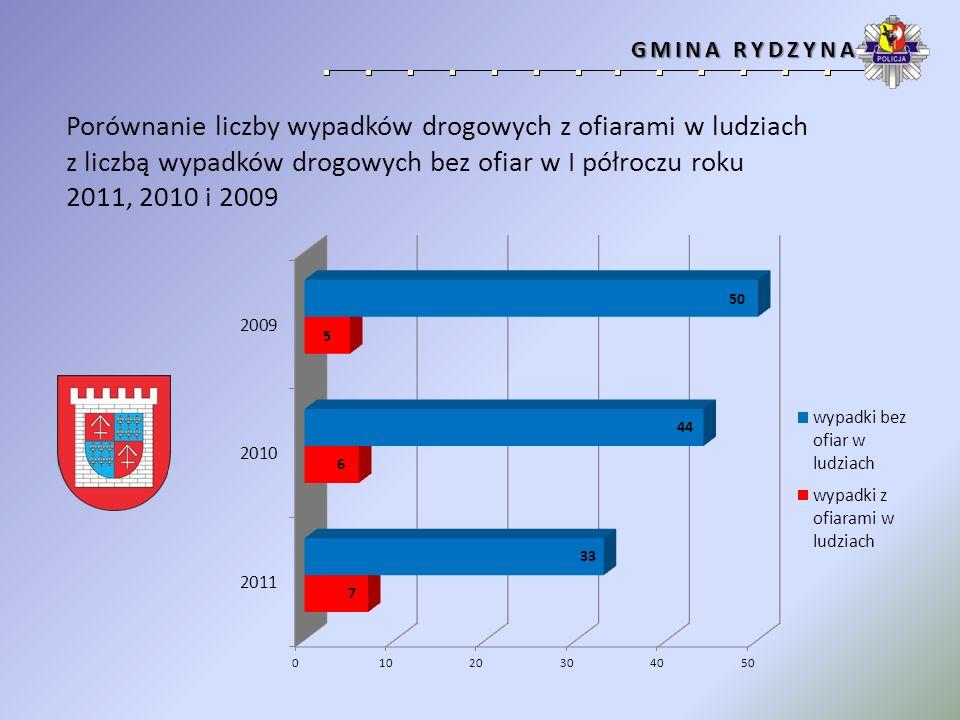 Porównanie liczby wypadków drogowych z ofiarami w ludziach z liczbą wypadków drogowych bez ofiar w I półroczu roku 2011, 2010 i 2009 GMINA ŚWIĘCIECHOWA GMINA ŚWIĘCIECHOWA