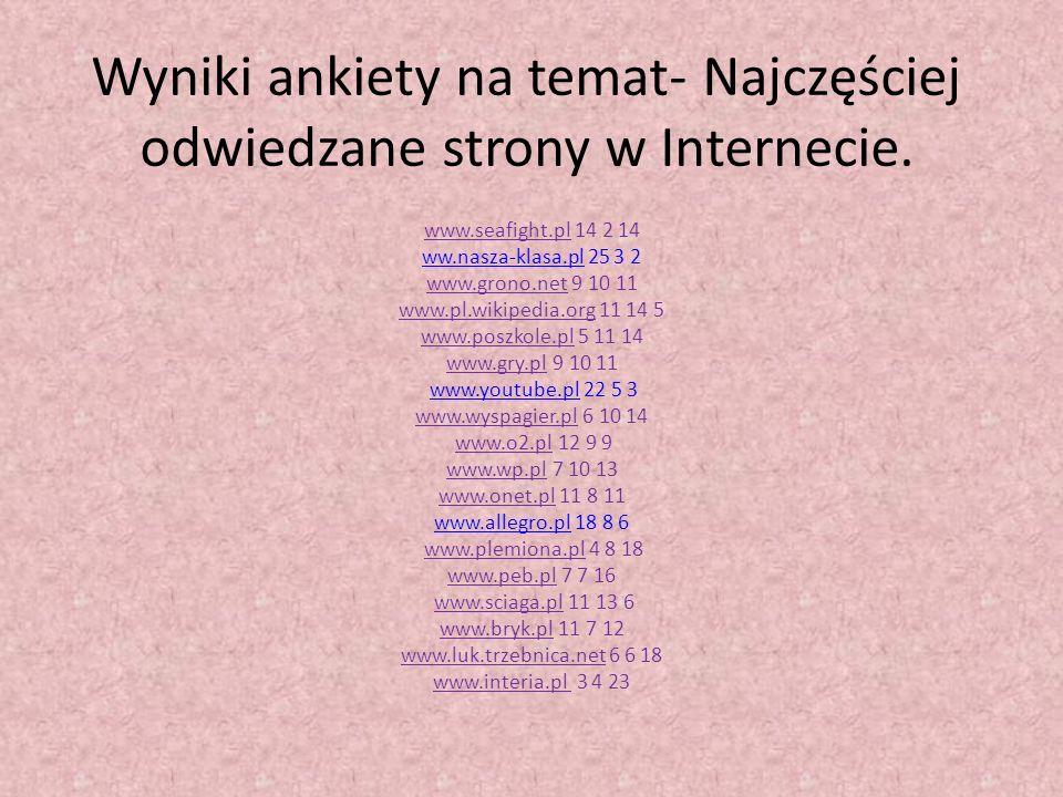 Wyniki ankiety na temat- Najczęściej odwiedzane strony w Internecie. www.seafight.pl 14 2 14 ww.nasza-klasa.pl 25 3 2 www.grono.net 9 10 11 www.pl.wik