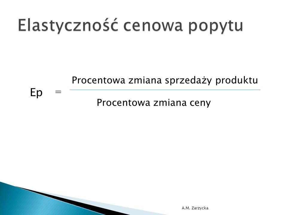 Ep Procentowa zmiana sprzedaży produktu Procentowa zmiana ceny =