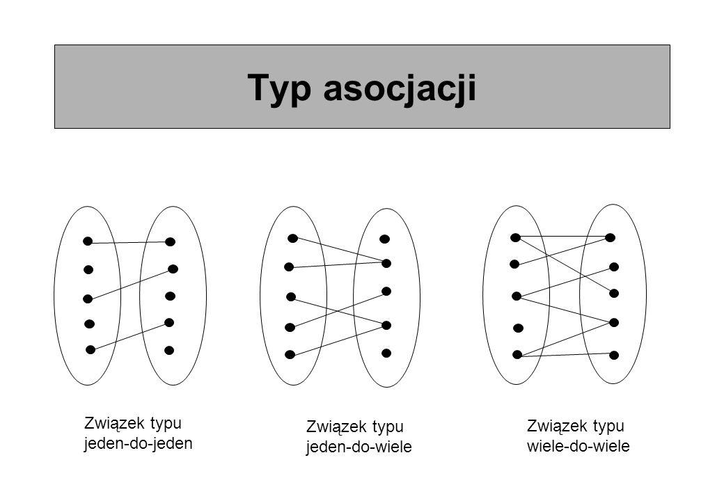 Typ asocjacji Związek typu jeden-do-jeden Związek typu jeden-do-wiele Związek typu wiele-do-wiele