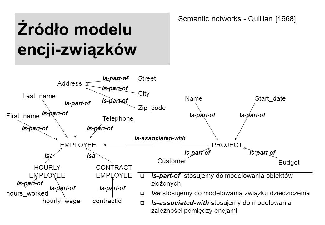 Źródło modelu encji-związków Semantic networks - Quillian [1968] Address Street City Zip_code Is-part-of EMPLOYEE First_name Last_name Telephone Is-part-of PROJECT NameStart_date Customer Budget Is-part-of HOURLY EMPLOYEE CONTRACT EMPLOYEE hours_worked hourly_wagecontractid Is-part-of Is-associated-with Isa  Is-part-of stosujemy do modelowania obiektów złożonych  Isa stosujemy do modelowania związku dziedziczenia  Is-associated-with stosujemy do modelowania zależności pomiędzy encjami