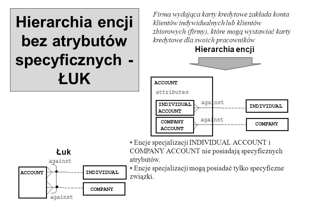 Hierarchia encji bez atrybutów specyficznych - ŁUK Firma wydająca karty kredytowe zakłada konta klientów indywidualnych lub klientów zbiorowych (firmy