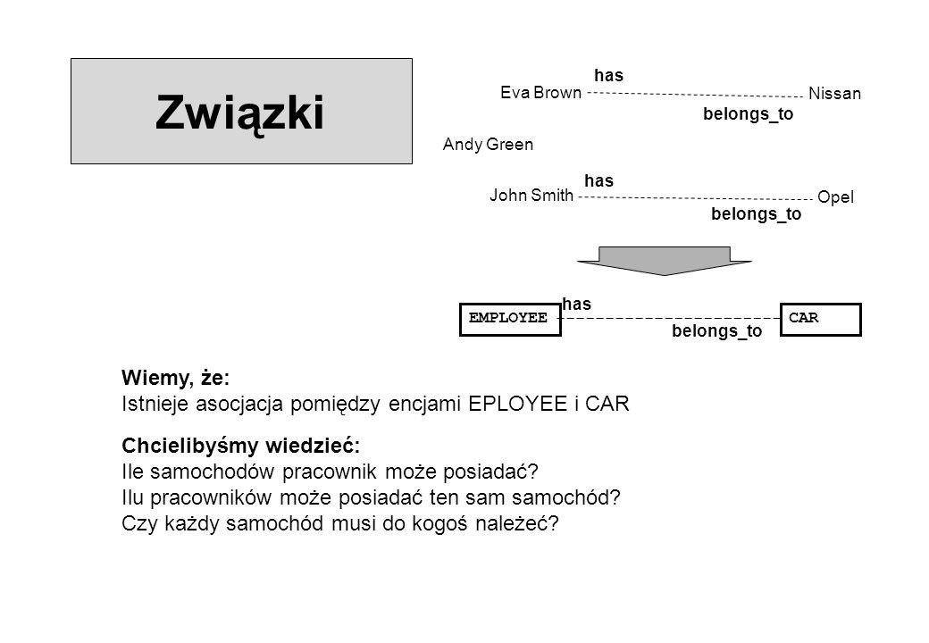 Związki Eva Brown John Smith Andy Green Nissan Opel has belongs_to EMPLOYEECAR has belongs_to Wiemy, że: Istnieje asocjacja pomiędzy encjami EPLOYEE i CAR Chcielibyśmy wiedzieć: Ile samochodów pracownik może posiadać.