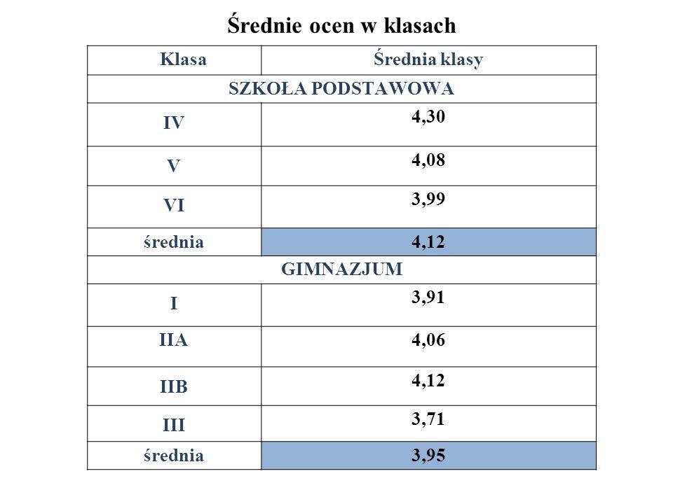 Średnie ocen w klasach KlasaŚrednia klasy SZKOŁA PODSTAWOWA IV 4,30 V 4,08 VI 3,99 średnia4,12 GIMNAZJUM I 3,91 IIA4,06 IIB 4,12 III 3,71 średnia3,95