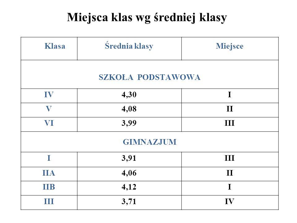 Uczniowie z najwyższymi średnimi ocen 4,75 i wyższymi w roku szkolnym 2015/2016 SZKOŁA PODSTAWOWA LokataImię i Nazwisko uczniaKlasaŚrednia IWeronika LipińskaV5,73 IIMartyna SkórzewskaV5,64 IIIMaja WencfelVI5,09 IVKatarzyna StencelVI4,91 VPiotr BarańskiVI4,82 VIOliwia Chrzęściewska Aleksandra Dróżdż IV 4,81