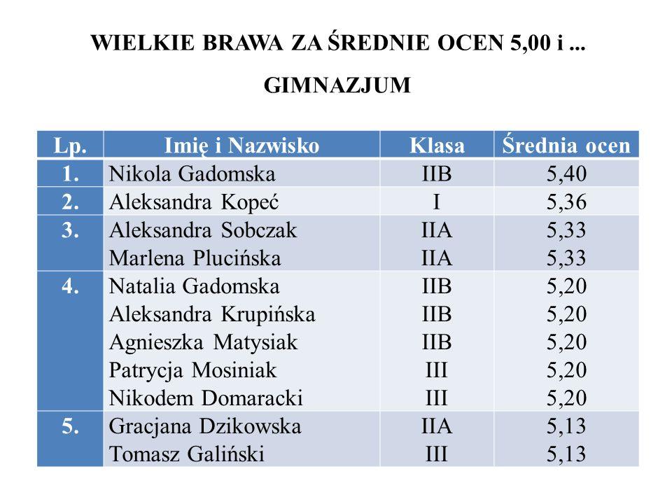 GIMNAZJUM WIELKIE BRAWA ZA ŚREDNIE OCEN 5,00 i...