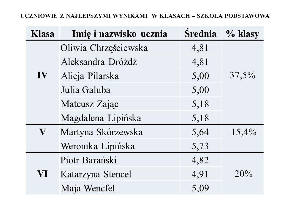 UCZNIOWIE Z NAJLEPSZYMI WYNIKAMI W KLASACH – SZKOŁA PODSTAWOWA KlasaImię i nazwisko uczniaŚrednia% klasy IV Oliwia Chrzęściewska4,81 37,5% Aleksandra Dróżdż4,81 Alicja Pilarska5,00 Julia Galuba5,00 Mateusz Zając5,18 Magdalena Lipińska5,18 VMartyna Skórzewska5,64 15,4% Weronika Lipińska5,73 VI Piotr Barański4,82 20% Katarzyna Stencel4,91 Maja Wencfel5,09