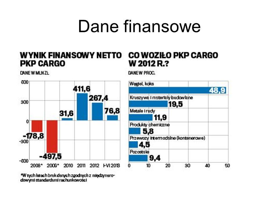 Argumenty za kupnem akcji wyceny analityków – pomiędzy 3 a 4 mld zł, przy kursie 74zł wychodzi 3,2mld zł Wskaźnik C/Z przy zakładanych 344 mln zł zysku = 9,3 (za 2013 r.) Wielkość firmy – duża (stabilna, jedyna z tej branży na GPW) Największa spółka przewozów towarowych w Polsce (drugim rynku w Europie) Wyniki firmy mocno zależne od koniunktury gospodarczej Część akcji nabędzie EBOIR (ok..