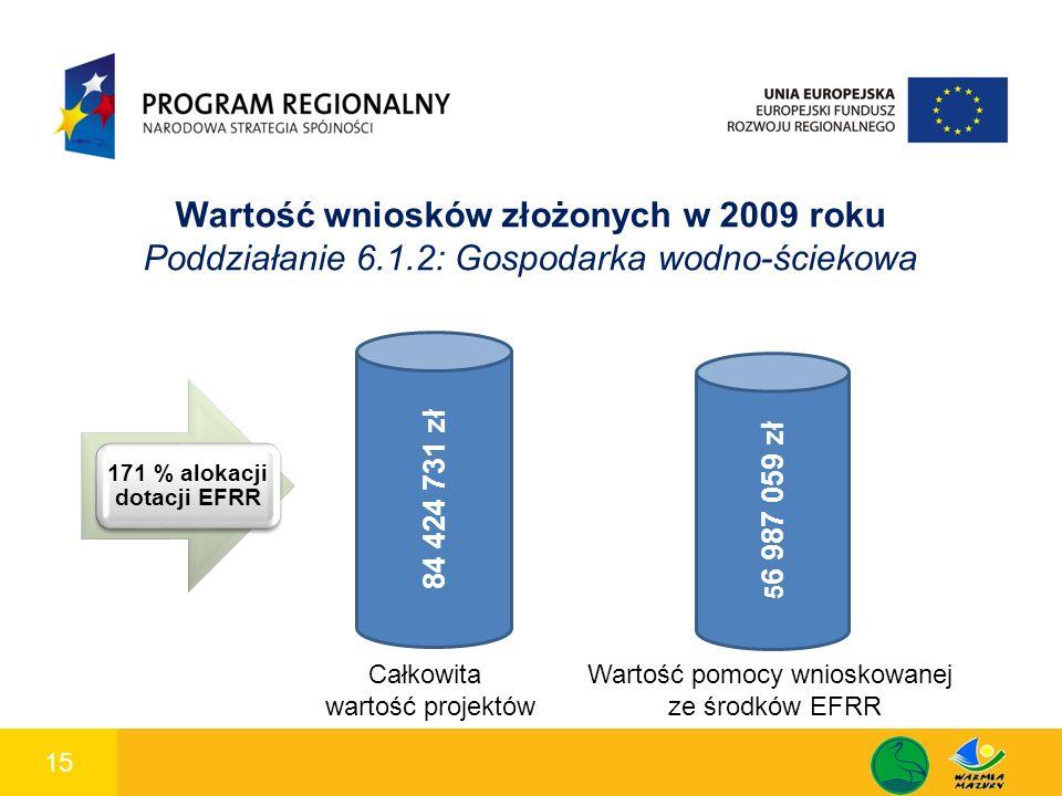 15 1 Wartość wniosków złożonych w 2009 roku Poddziałanie 6.1.2: Gospodarka wodno-ściekowa 171 % alokacji dotacji EFRR 84 424 731 zł Całkowita wartość