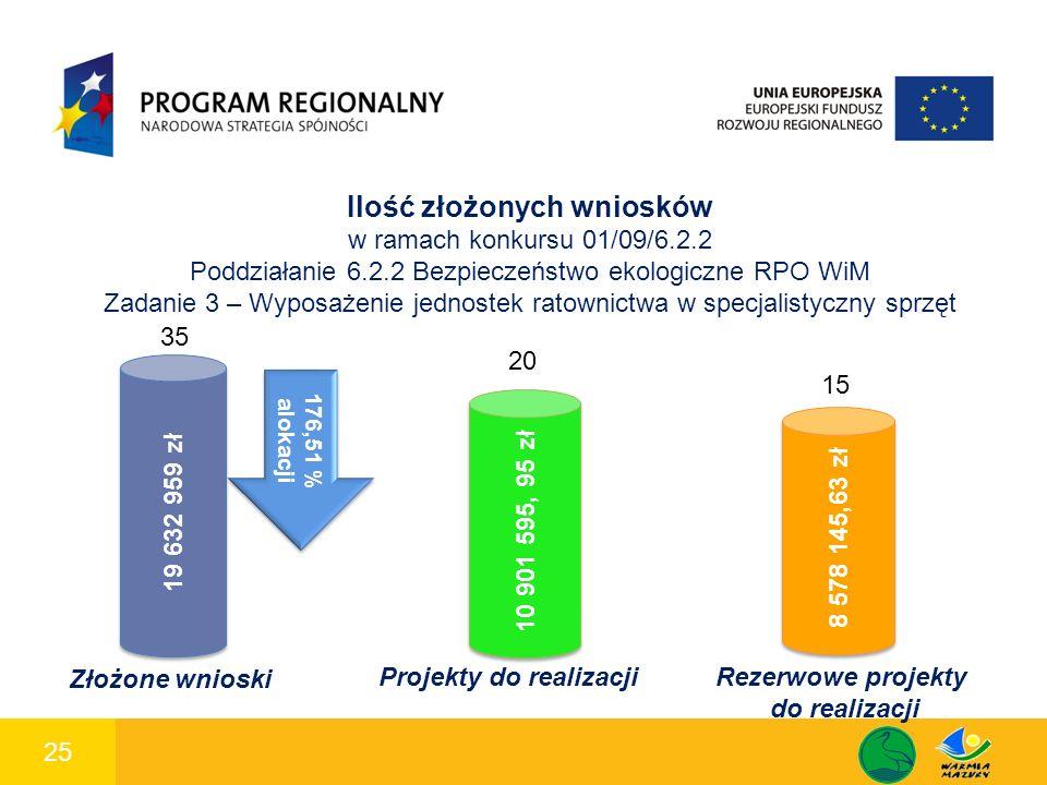 25 1 Ilość złożonych wniosków w ramach konkursu 01/09/6.2.2 Poddziałanie 6.2.2 Bezpieczeństwo ekologiczne RPO WiM Zadanie 3 – Wyposażenie jednostek ratownictwa w specjalistyczny sprzęt 19 632 959 zł 10 901 595, 95 zł 8 578 145,63 zł 35 20 15 Złożone wnioski Projekty do realizacji Rezerwowe projekty do realizacji 176,51 % alokacji