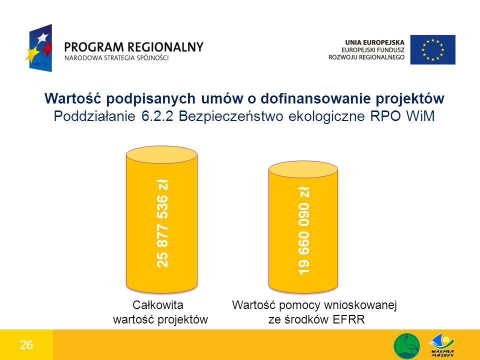 26 1 Wartość podpisanych umów o dofinansowanie projektów Poddziałanie 6.2.2 Bezpieczeństwo ekologiczne RPO WiM 19 660 090 zł 25 877 536 zł Całkowita wartość projektów Wartość pomocy wnioskowanej ze środków EFRR