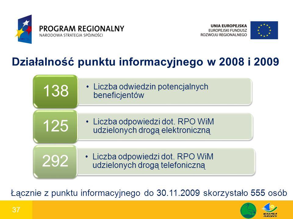 37 1 Działalność punktu informacyjnego w 2008 i 2009 Liczba odwiedzin potencjalnych beneficjentów 138 Liczba odpowiedzi dot. RPO WiM udzielonych drogą