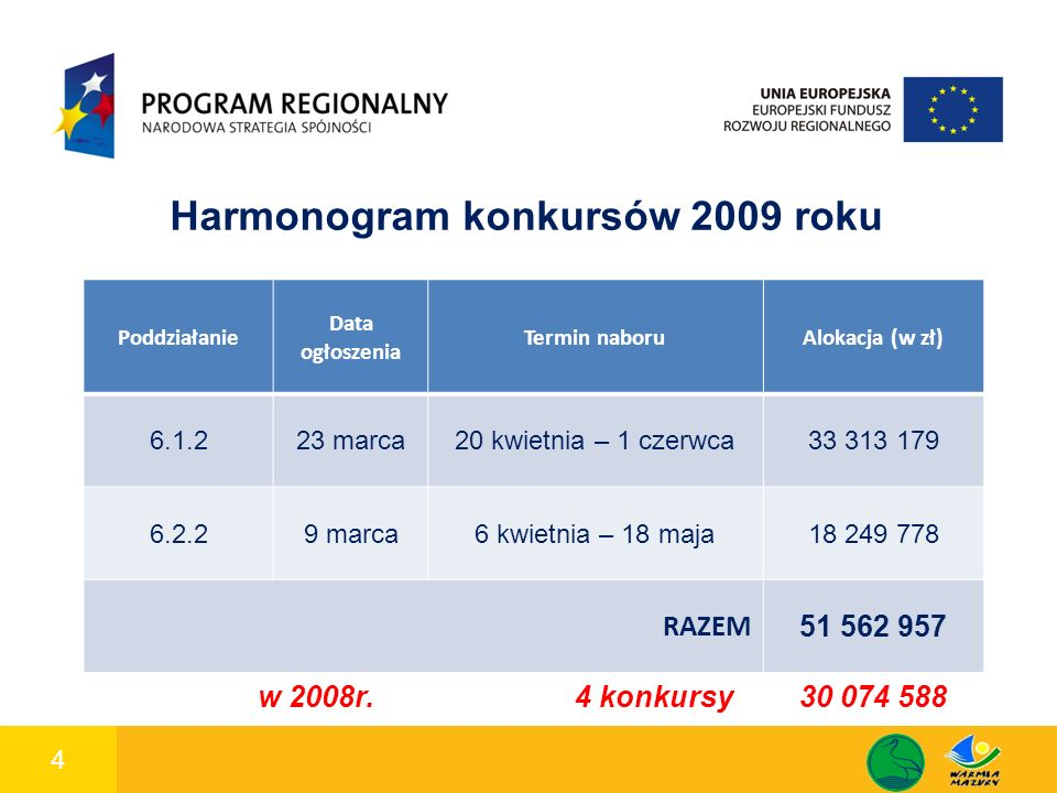 4 1 Harmonogram konkursów 2009 roku Poddziałanie Data ogłoszenia Termin naboruAlokacja (w zł) 6.1.223 marca20 kwietnia – 1 czerwca33 313 179 6.2.29 marca6 kwietnia – 18 maja18 249 778 RAZEM 51 562 957 w 2008r.4 konkursy30 074 588