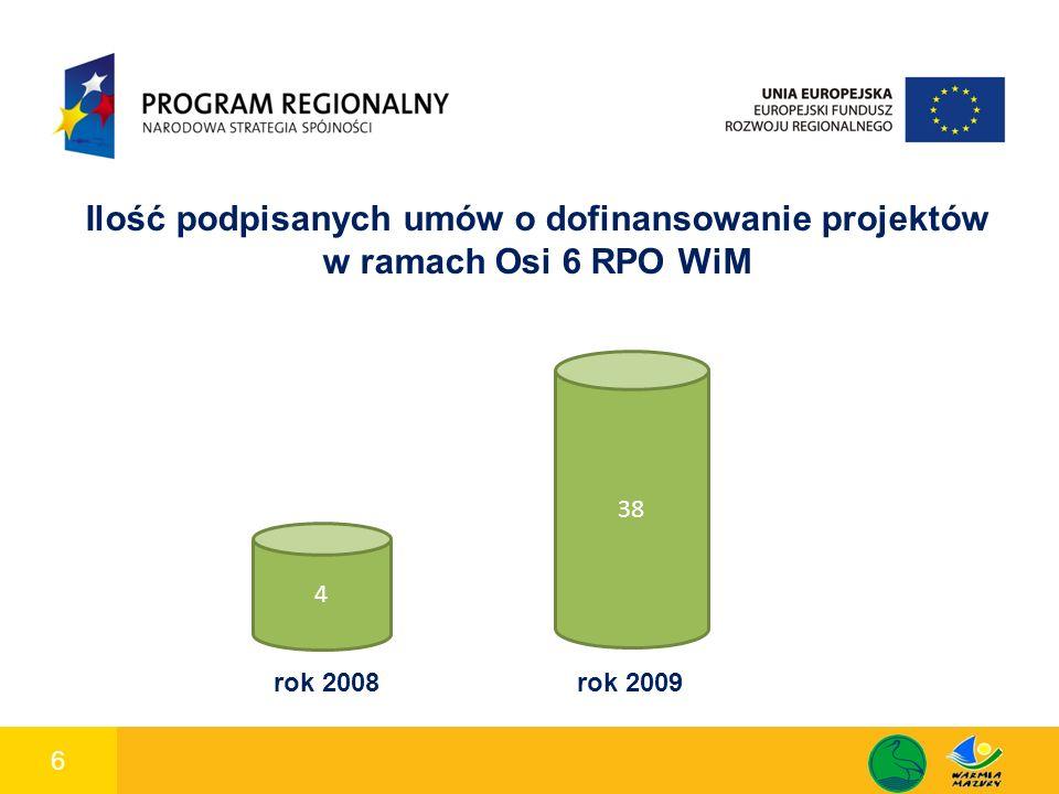 7 1 Wartość podpisanych umów o dofinansowanie w ramach Osi 6 RPO WiM 2 192 462 zł 3 203 739 z ł Całkowita wartość projektów w ramach podpisanych umów w 2008 roku Wartość dofinansowania ze środków EFRR podpisanych umów w 2008