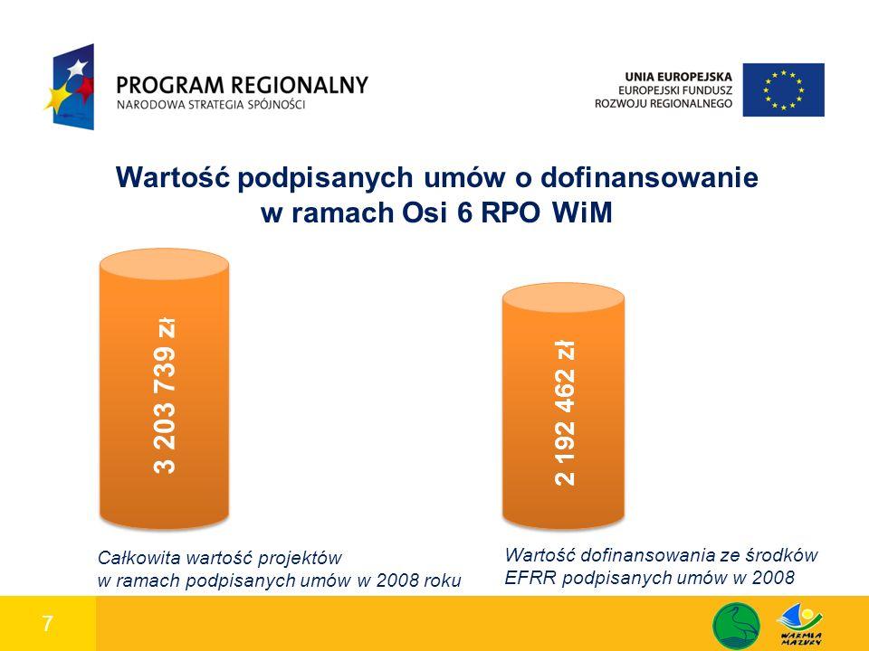 7 1 Wartość podpisanych umów o dofinansowanie w ramach Osi 6 RPO WiM 2 192 462 zł 3 203 739 z ł Całkowita wartość projektów w ramach podpisanych umów