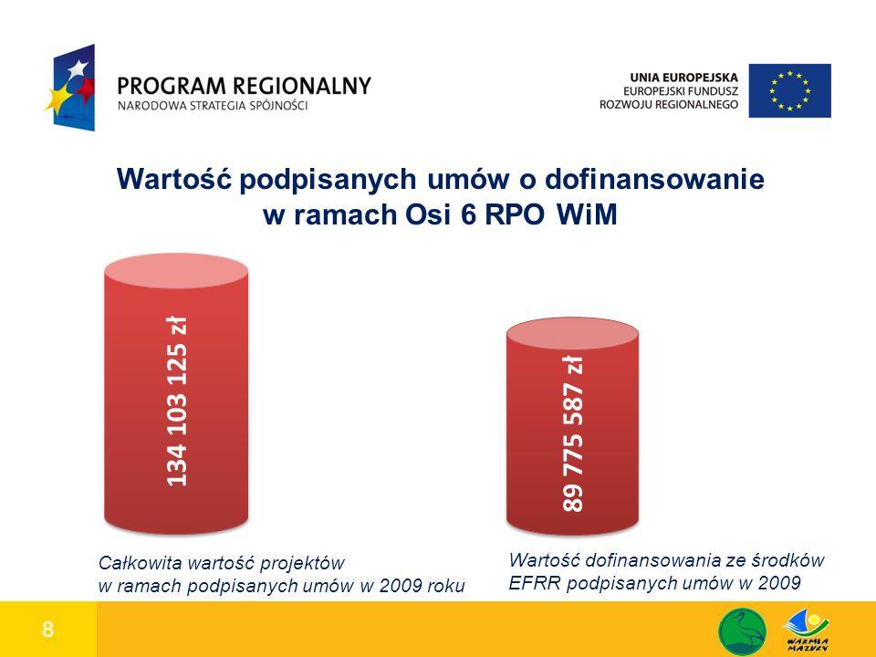 8 1 89 775 587 zł 134 103 125 zł Wartość podpisanych umów o dofinansowanie w ramach Osi 6 RPO WiM Całkowita wartość projektów w ramach podpisanych umów w 2009 roku Wartość dofinansowania ze środków EFRR podpisanych umów w 2009