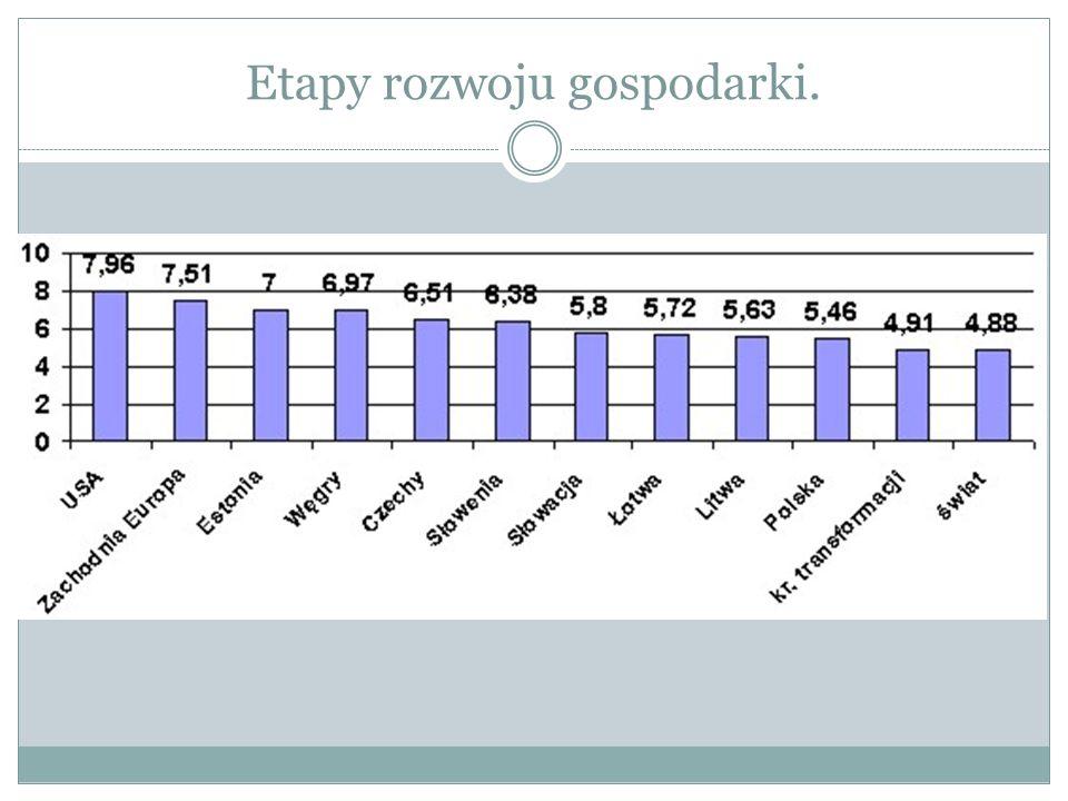 Etapy rozwoju gospodarki.