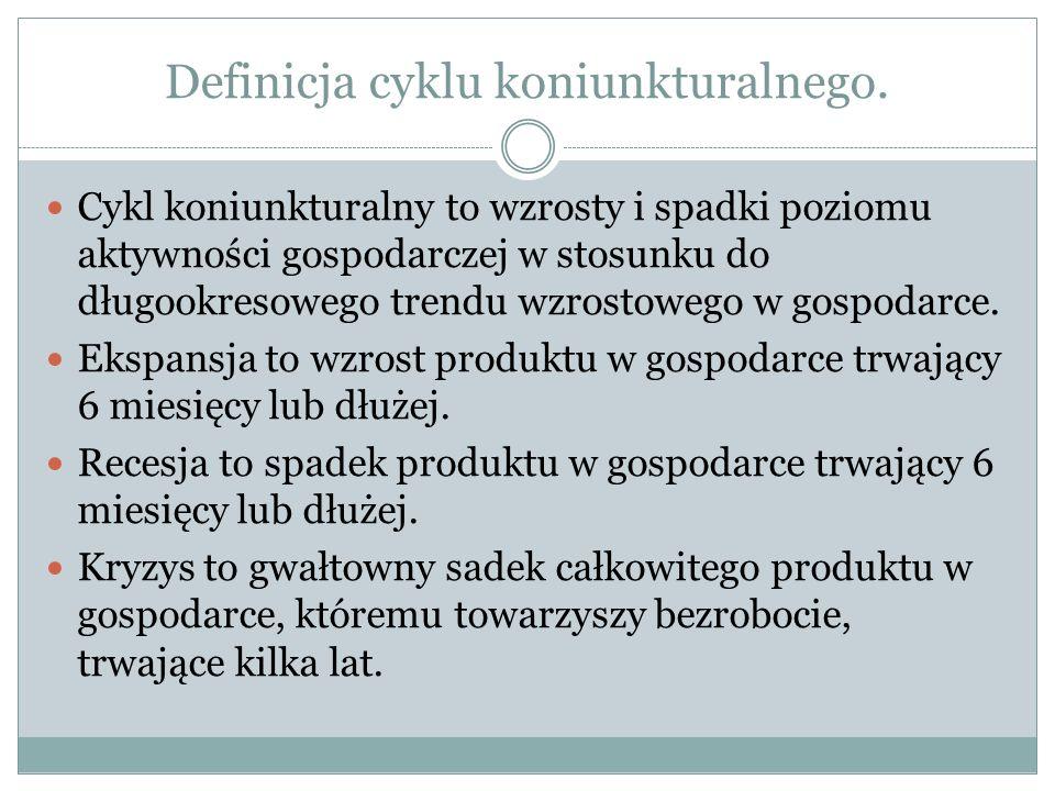 Definicja cyklu koniunkturalnego.