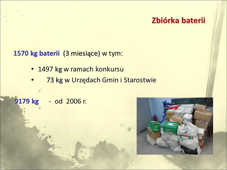 kg baterii (3 miesiące) 1570 kg baterii (3 miesiące) w tym: kg 1497 kg w ramach konkursu 73 kg 73 kg w Urzędach Gmin i Starostwie kg 9179 kg - od 2006 r.