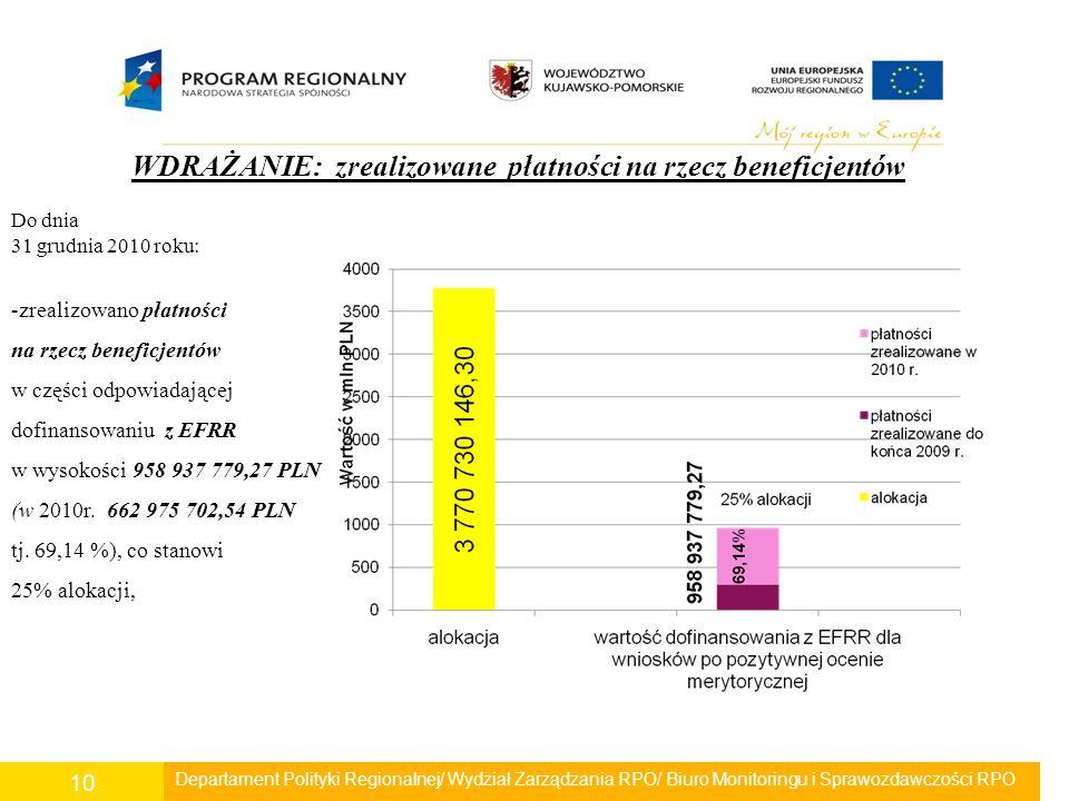 Departament Polityki Regionalnej/ Wydział Zarządzania RPO/ Biuro Monitoringu i Sprawozdawczości RPO 10 WDRAŻANIE: zrealizowane płatności na rzecz beneficjentów Do dnia 31 grudnia 2010 roku: -zrealizowano płatności na rzecz beneficjentów w części odpowiadającej dofinansowaniu z EFRR w wysokości 958 937 779,27 PLN (w 2010r.