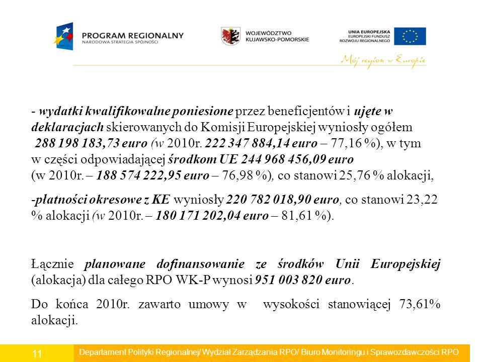 Departament Polityki Regionalnej/ Wydział Zarządzania RPO/ Biuro Monitoringu i Sprawozdawczości RPO 11 - wydatki kwalifikowalne poniesione przez beneficjentów i ujęte w deklaracjach skierowanych do Komisji Europejskiej wyniosły ogółem 288 198 183,73 euro (w 2010r.
