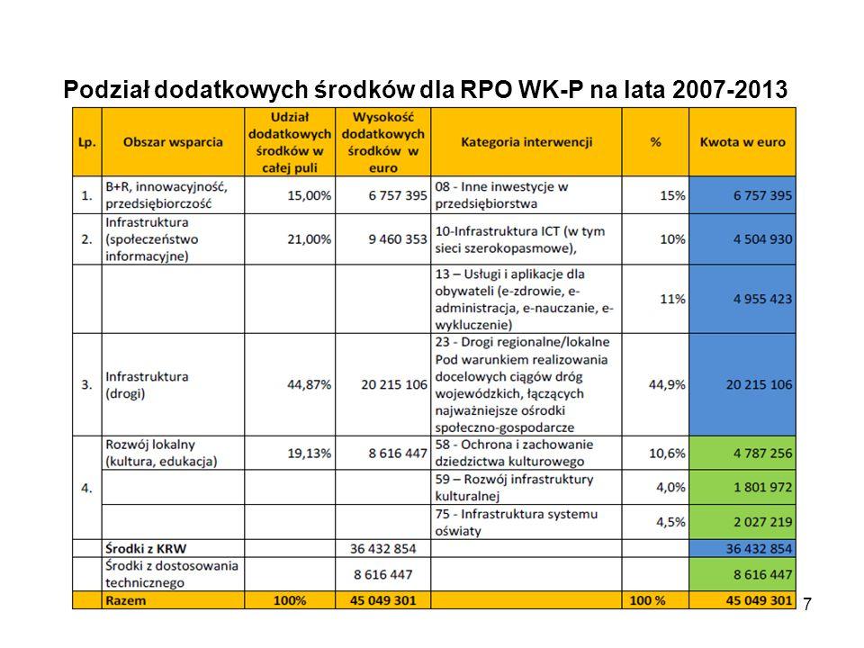 Podział dodatkowych środków dla RPO WK-P na lata 2007-2013 17