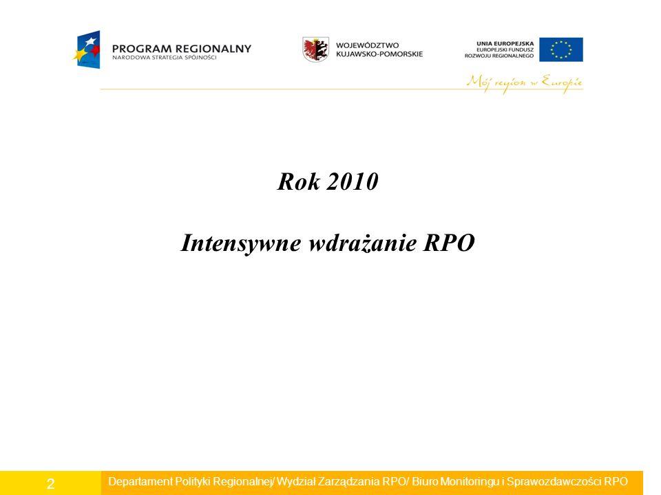 Departament Polityki Regionalnej/ Wydział Zarządzania RPO/ Biuro Monitoringu i Sprawozdawczości RPO 3 W 2010 roku: -ogłoszono 32 konkursy (co stanowi 56 % wszystkich konkursów ogłoszonych w ramach RPO -57).