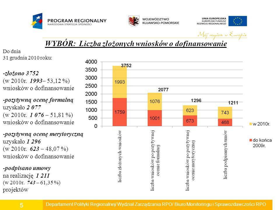 Departament Polityki Regionalnej/ Wydział Zarządzania RPO/ Biuro Monitoringu i Sprawozdawczości RPO 5 WYBÓR: Liczba złożonych wniosków o dofinansowanie Do dnia 31 grudnia 2010 roku: -złożono 3752 (w 2010r.