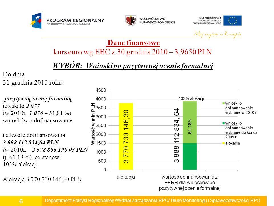 Departament Polityki Regionalnej/ Wydział Zarządzania RPO/ Biuro Monitoringu i Sprawozdawczości RPO 6 Dane finansowe kurs euro wg EBC z 30 grudnia 2010 – 3,9650 PLN WYBÓR: Wnioski po pozytywnej ocenie formalnej Do dnia 31 grudnia 2010 roku: -pozytywną ocenę formalną uzyskało 2 077 (w 2010r.