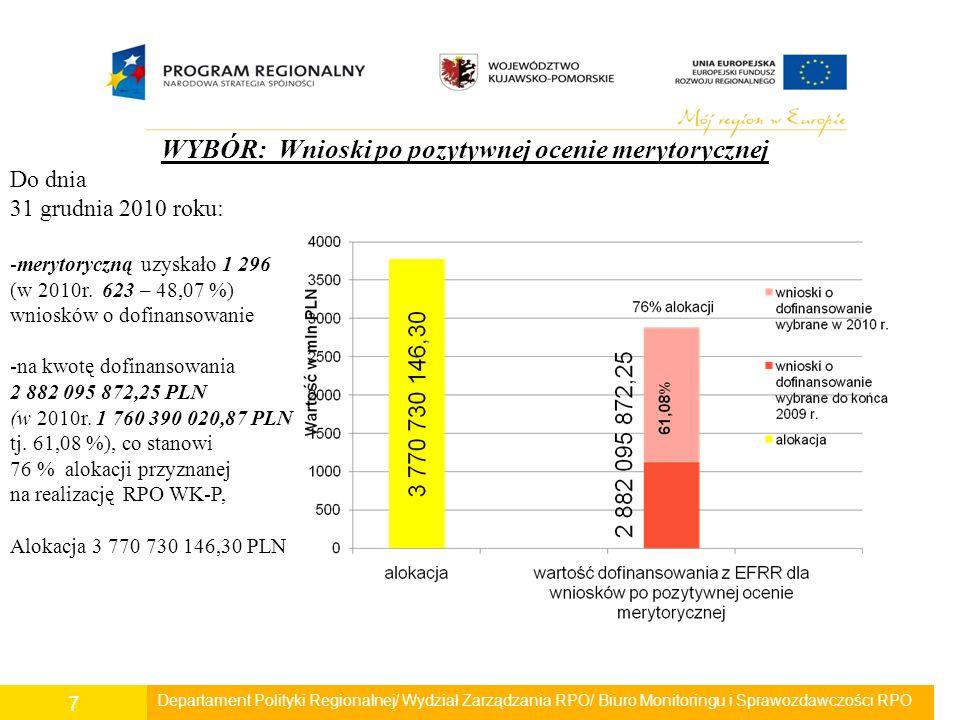 Departament Polityki Regionalnej/ Wydział Zarządzania RPO/ Biuro Monitoringu i Sprawozdawczości RPO 7 WYBÓR: Wnioski po pozytywnej ocenie merytorycznej Do dnia 31 grudnia 2010 roku: -merytoryczną uzyskało 1 296 (w 2010r.