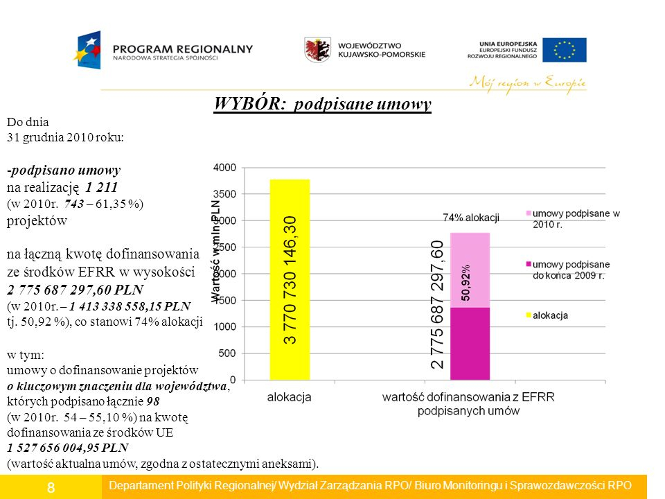 Departament Polityki Regionalnej/ Wydział Zarządzania RPO/ Biuro Monitoringu i Sprawozdawczości RPO 8 WYBÓR: podpisane umowy Do dnia 31 grudnia 2010 roku: -podpisano umowy na realizację 1 211 (w 2010r.