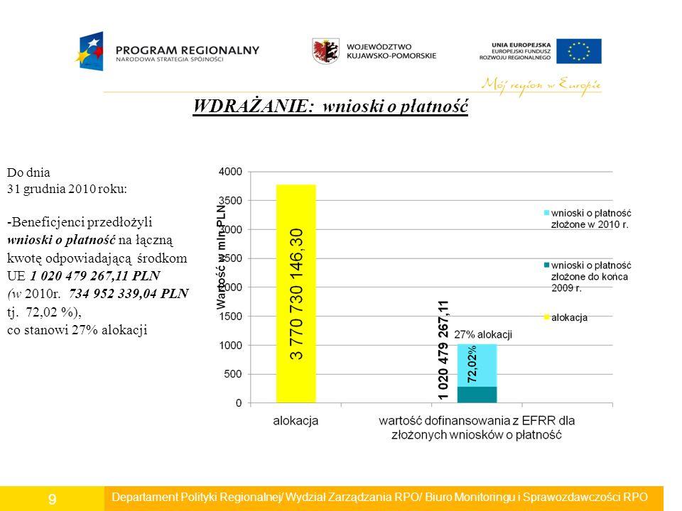 Zmiany wprowadzone w 2010 roku na korzyść beneficjenta zmianie formuły działania 5.5 Promocja i rozwój markowych produktów – Samorząd Województwa przygotowywać będzie mógł kilka zbiorczych projektów w ciągu roku, co spowoduje odciążenie procesu oceny i wyboru projektów.