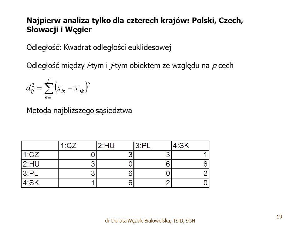 Najpierw analiza tylko dla czterech krajów: Polski, Czech, Słowacji i Węgier Odległość: Kwadrat odległości euklidesowej Odległość między i-tym i j-tym