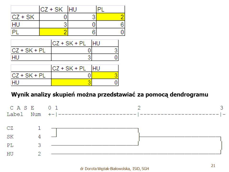 Wynik analizy skupień można przedstawiać za pomocą dendrogramu 21 dr Dorota Węziak-Białowolska, ISiD, SGH