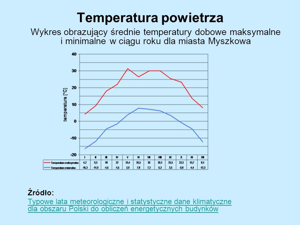 Temperatura powietrza Wykres obrazujący średnie temperatury dobowe maksymalne i minimalne w ciągu roku dla miasta Myszkowa Źródło: Typowe lata meteorologiczne i statystyczne dane klimatyczne dla obszaru Polski do obliczeń energetycznych budynków