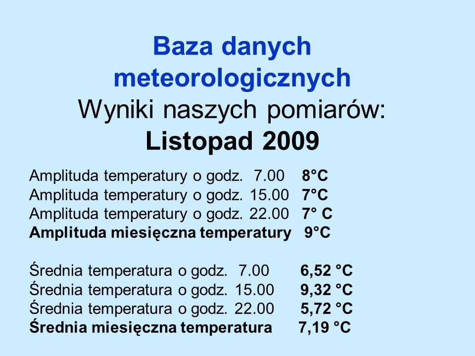 Baza danych meteorologicznych Wyniki naszych pomiarów: Listopad 2009 Amplituda temperatury o godz.